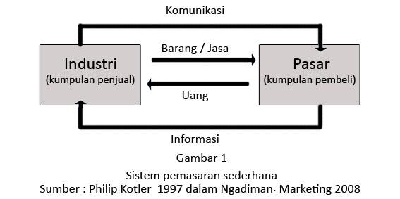 pms sederhana